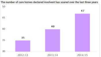 Care Home Closures