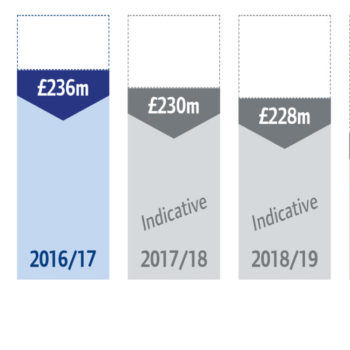 CQC – Annual report and accounts 2015/16
