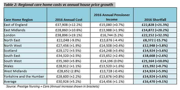 Table 2: Annual care cost vs pensioner income 2012-15