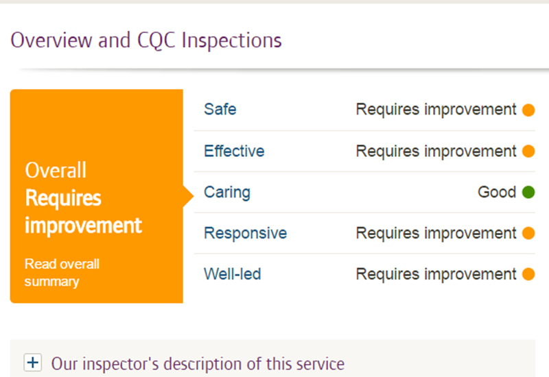ruksar care home cqc report
