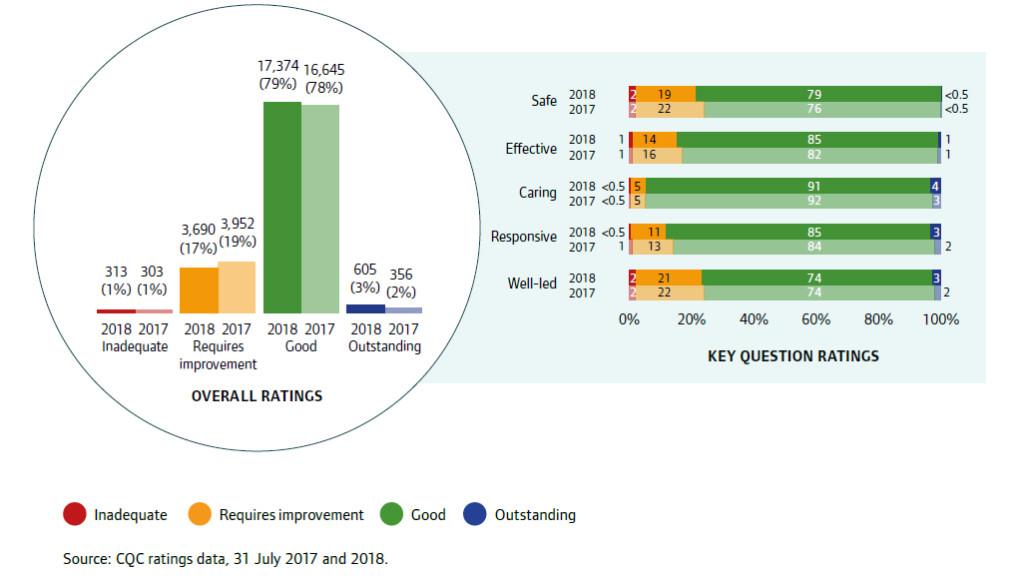 CQC ratings